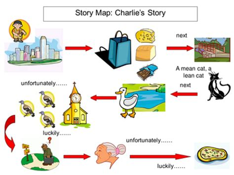 Essay on setting of a story